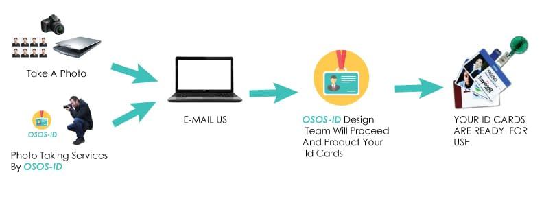 cardprintingservices